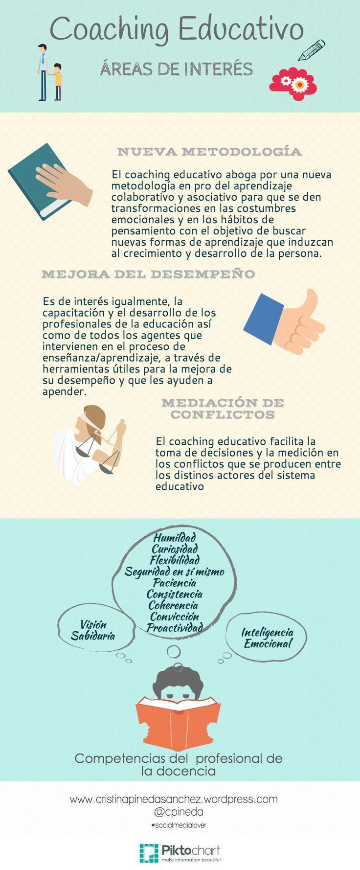 Coaching Educativo. Áreas de interés. #CoachingEducativo #Educación #InteligenciaEmocional