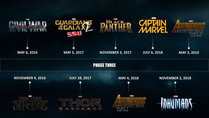 Marvel Studios Officially Releases the Phase 3 Timeline