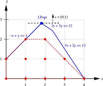 Integer programming - Wikipedia, the free encyclopedia