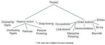 Image result for forms of protest