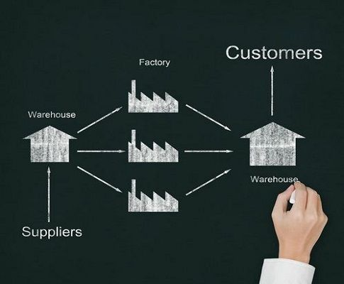 Supply Chain Management – Definition, Types, and the Process of SCM