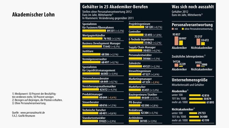 Gehälter in Akademiker-Berufen in Deutschland 2012