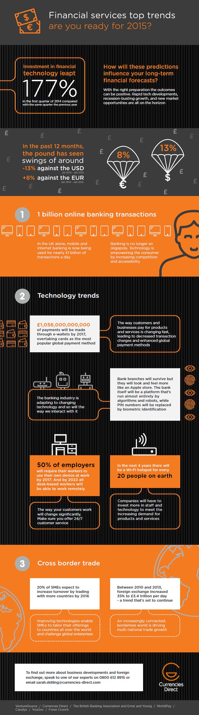 Infographic: Financial services top trends - are you ready for 2015? http://www.currenciesdirect.com/en/uk/news/financial-services-top-trends-are-you-ready-for-20