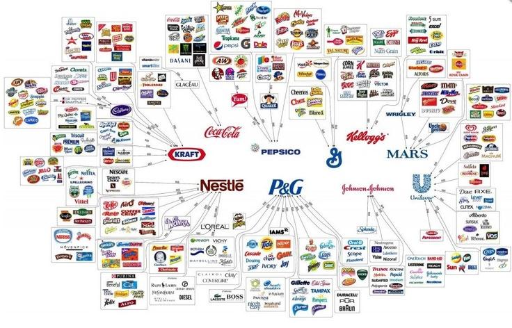 Tieto spoločnosti ovládajú potravinársky priemysel a z veľkej časti aj svet, pretože ich zisky prevyšujú zisky jednotlivých štátov. Tieto firmy sponzorujú športové podujatia, sponzorujú politikov a reklamy na ich produkty vidíme na každom rohu. Je to zlé??? Určite nie, pretože tieto firmy majú právo byť úspešné, ale úspešní sú preto, že ľudia kupujú ich produkty. Kde je problém???    Pokračovanie na:  KLIKNI NA OBRÁZOK