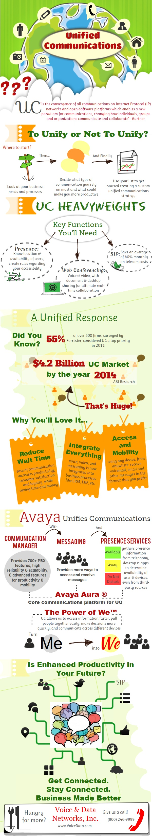 UC Infographic Featuring Avaya Solutions  http://www.voicedata.com/Unified-Communications