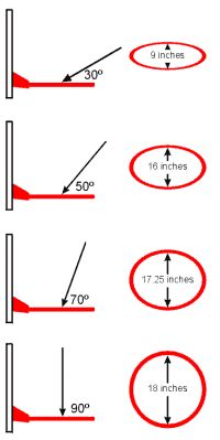 How angles change size