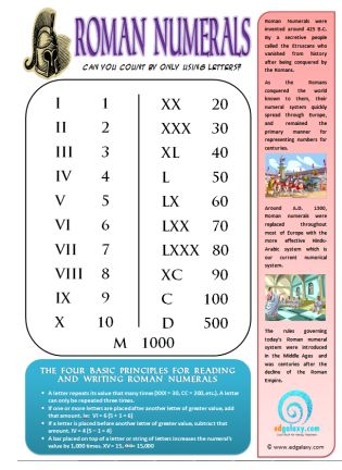 GREAT ROMAN NUMERAL POSTER TO HANG ON YOUR CLASSROOM WALL