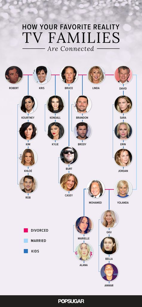 Did you know Kendall Jenner and Gigi Hadid's families are connected? Learn more about the Kardashian-Jenner family tree to see how they're linked to the Hadids and the Fosters, making for one giant web of reality TV families!