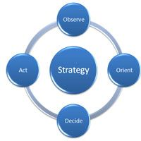 Market Development Strategy- provides the strategic direction of a companies startup market program. Its a type of growth strategy that identifies and develops new market segments for existing products. It targets not only non-buying customers in current segments, but also new customer in new segments as well (Jessica Devine)