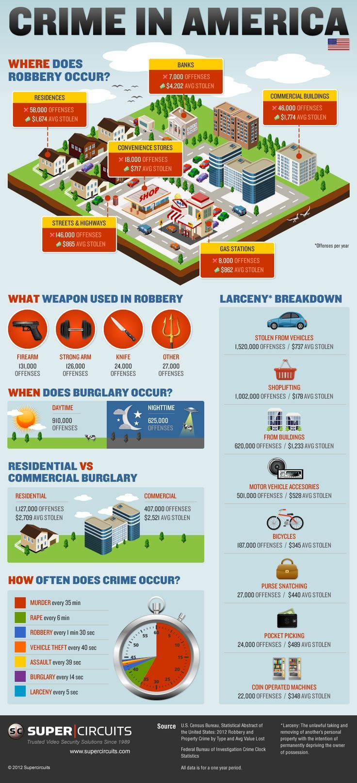Checkout this infograph - Crime in America l How Safe Are You?