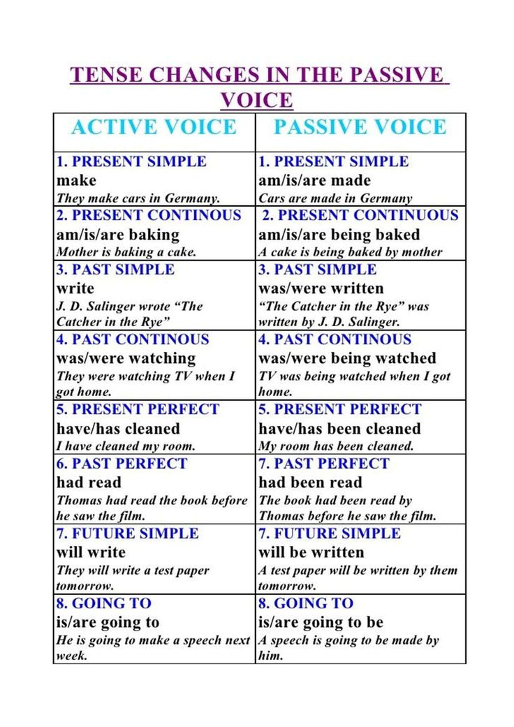 Using The Passive Voice With Different Tenses Esl Buzz Active Voice Tenses Grammar Learn English