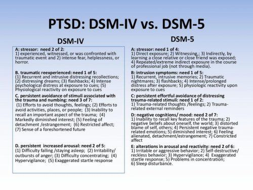 Post-Traumatic Stress Disorder: Evidence-Based Research for the Third Millennium