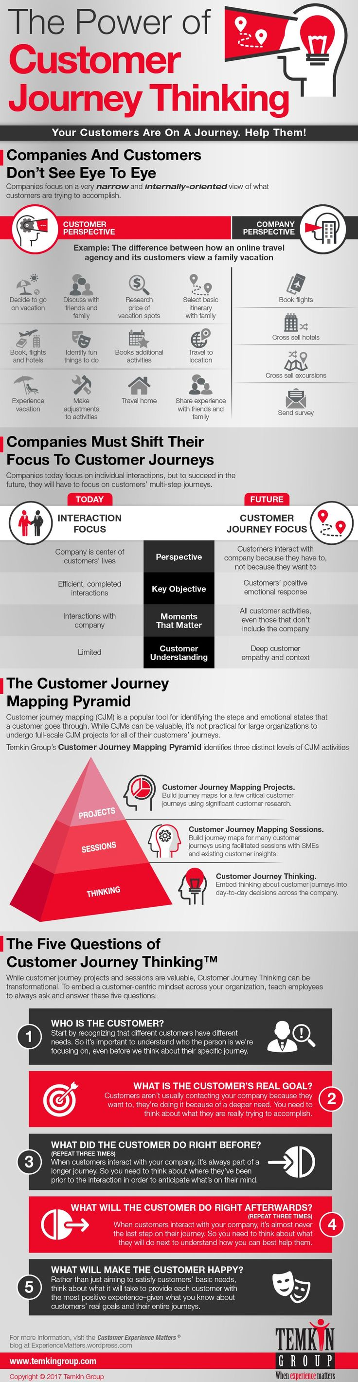 62 best infographix images on pinterest infographic infographics the power of customer journey thinking infographic customer experience matters fandeluxe Image collections