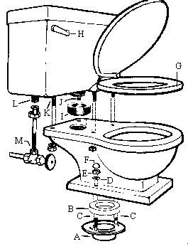 exploded diagram of a toilet. Ours is leaky and no one else is addressing the problem, so I am taking matters into my own hands.