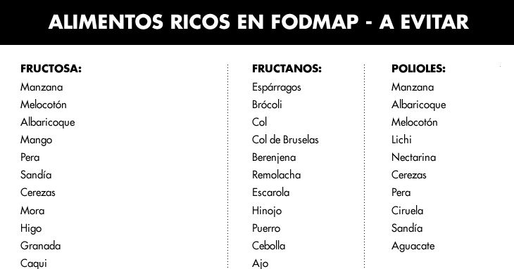 ¿Tienes gases o colon irritable? Sigue la dieta FODMAP