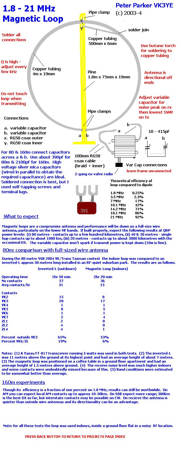 article on magnetic loop antenna