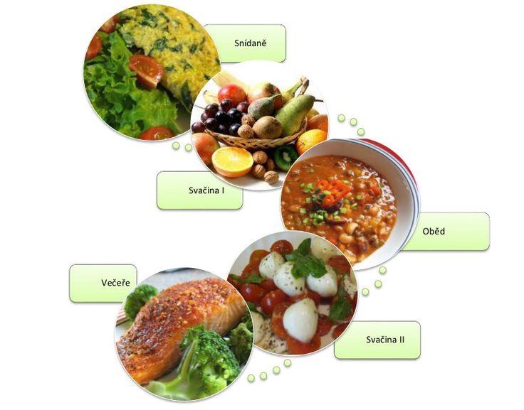 Vzorový jídelníček, díky kterému udržíte stálou hladinu krevního cukru, zásobíte tělo mikroživinami a nezhubnete svaly, ale tuky!