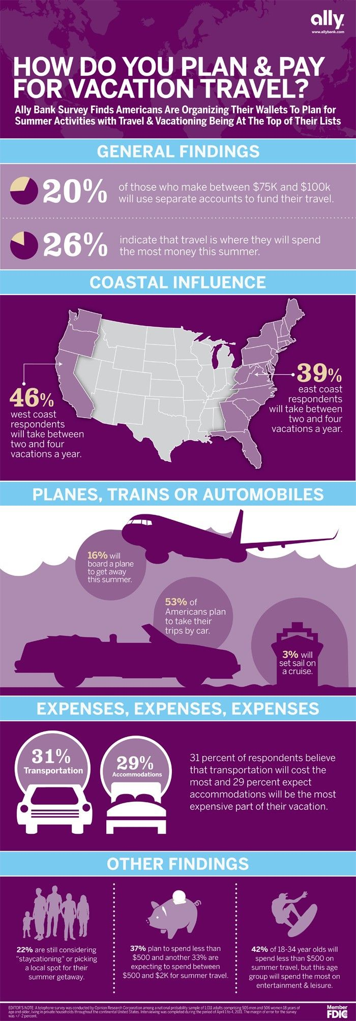 How Do You Plan and Pay for Vacation Travel? #travel #Infographics