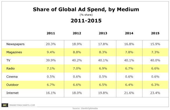 ZenithOptimedia-Share-of-Ad-Spend-by-Medium-2011-2015-Dec2012