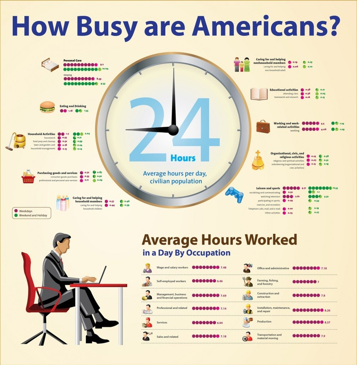americans: busy bees.Business Work, Business Bees, Business Marketing, Time Infographic, Time Business, Management Time, Infographic Design, Marketing Infographic, Saving Time