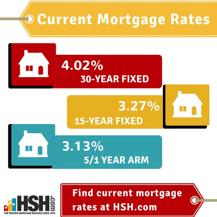 Current Mortgage Rates 30 year fixed mortgage rates,15 years fixed mortgage rates,5/1 year arm mortgage rates