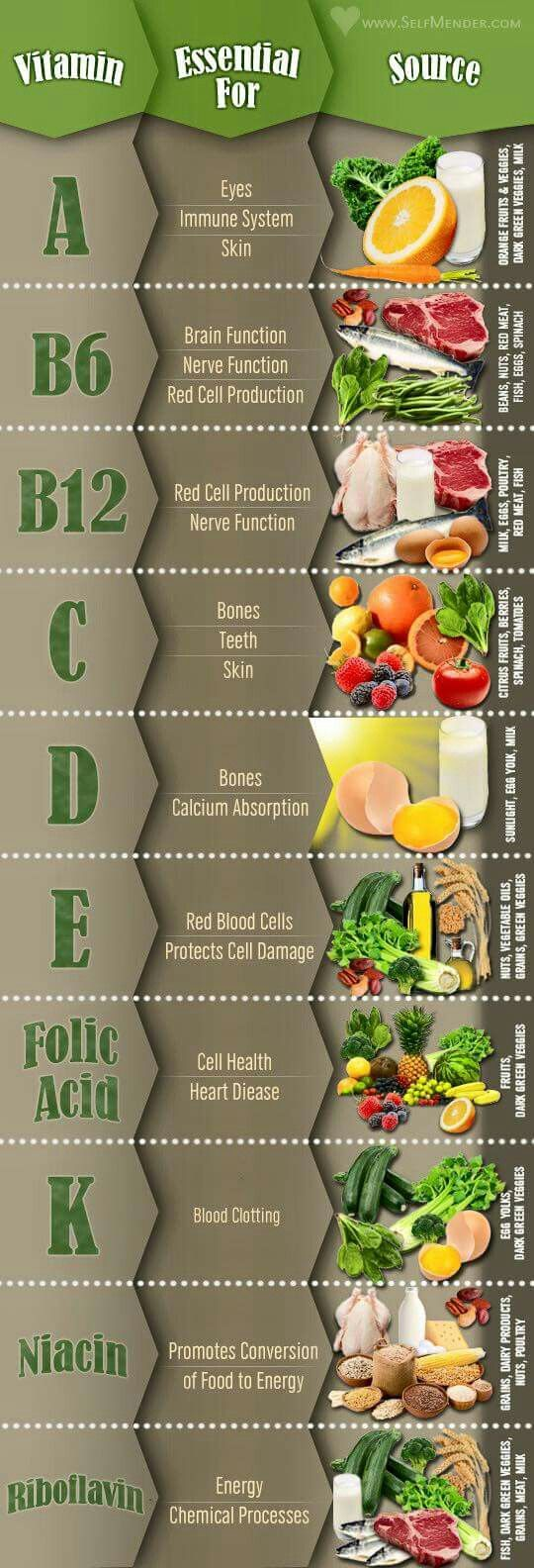 Use this chart to help you eat all the essential vitamins. Kale full of vitamin A, helps with skin and eyes. The folic acid in pineapple will promote the health of your cells. Read the chart. To read more health tips go to http://internationalhealthgroup.com/