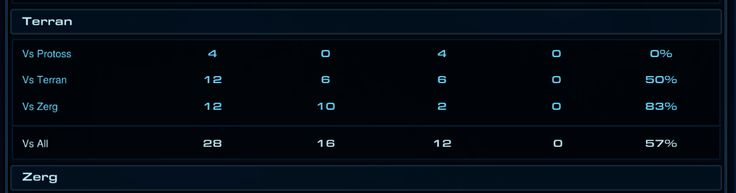 Loving the new patch! My win % are back to how they were during HotS! #games #Starcraft #Starcraft2 #SC2 #gamingnews #blizzard