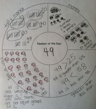 Math thinking maps