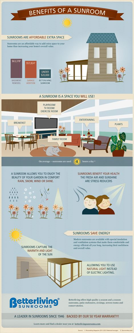 1000 images about 3 season patios sunrooms on pinterest painted ceilings sun and orange chairs - Types sunrooms advantages ...