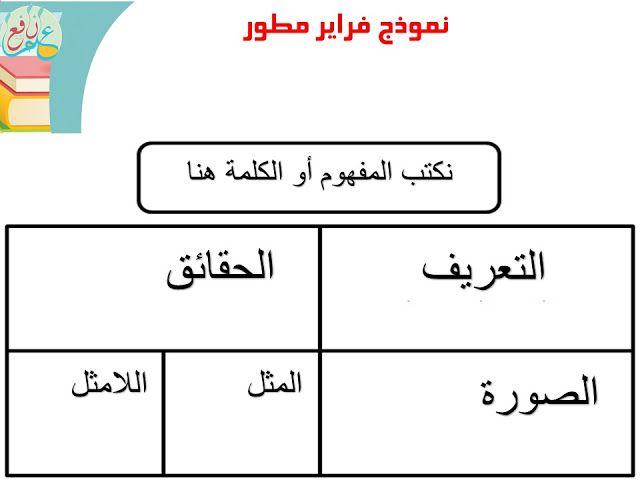 استراتيجية نموذج فراير ضمن استراتيجات التعلم النشط Frayer Model 3ilm Nafi3 Active Learning Strategies Learning Strategies Learning Activities