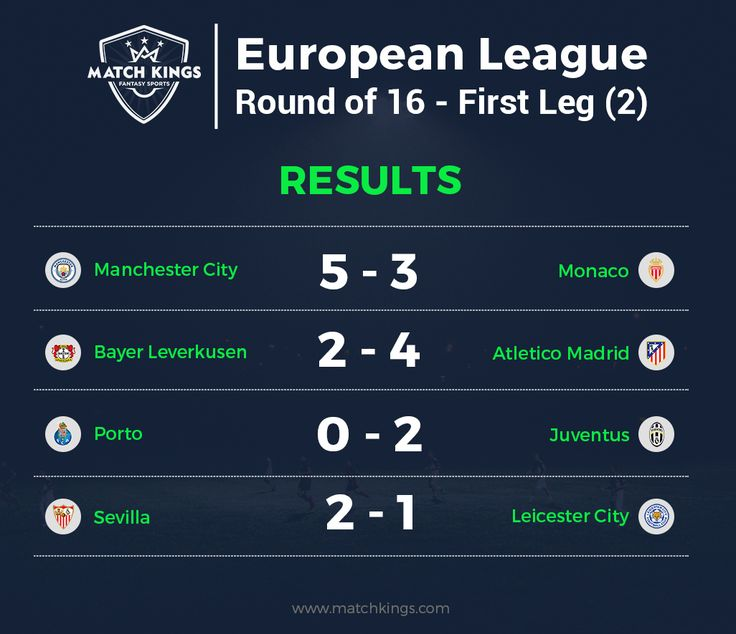 With 19 goals in 4 matches, fantasy football managers on www.matchkings.com had a delightful weekend of European football! #MatchKhelo #pl #fpl #fantasysoccer #soccer #fantasyfootball #football #fantasysports #sports #fplindia #fantasyfootballindia #sportsgames #gamers  #stats  #fantasy #MatchKings
