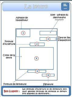 Conjugaison en sal lecon - 2 part 3