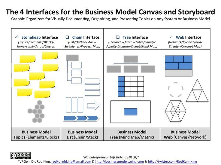 29 best Business Models images on Pinterest Project management - affinity diagram template