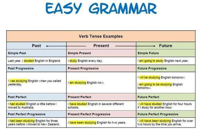 Learn ALL TENSES Easily in 30 Minutes - Present, Past ...