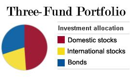 The simple three-fund portfolio creates a simple investment portfolio that gives you complete coverage in the fundamental asset classes stocks and bonds. Here's how to create your own.