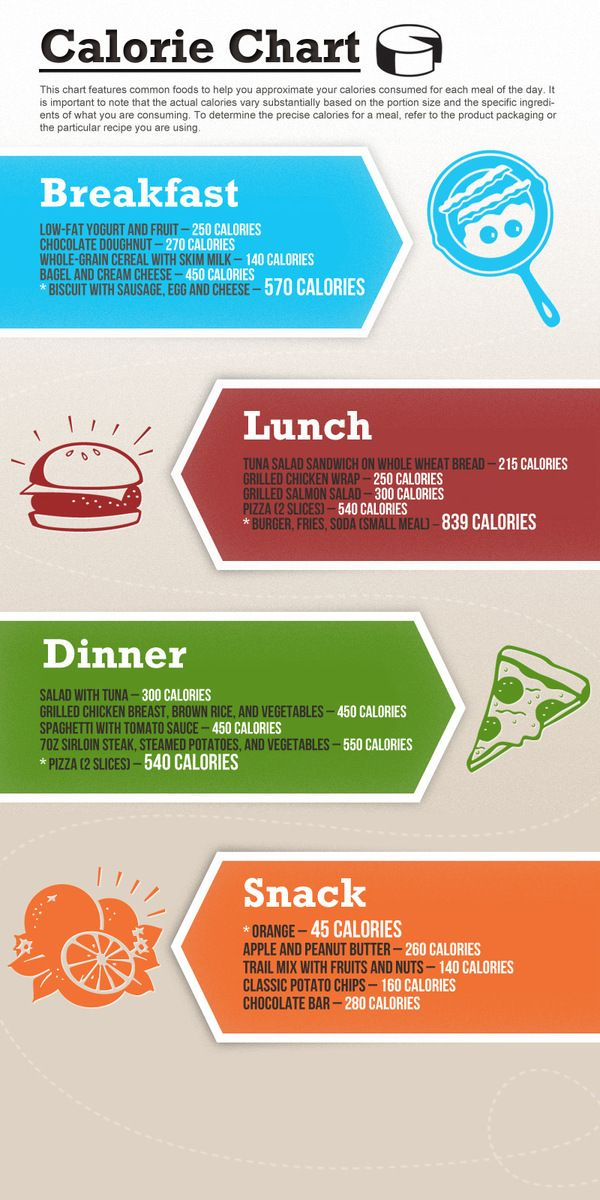 Calorie Chart #food