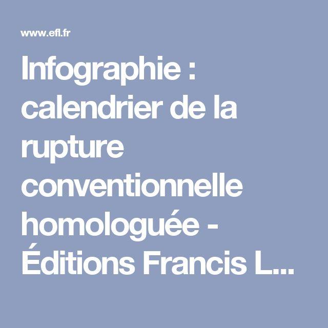 Infographie : calendrier de la rupture conventionnelle homologuée - Éditions Francis Lefebvre