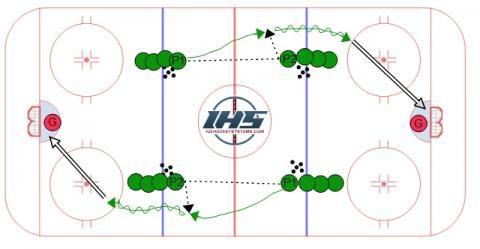 Four Lines Flow 1 In 2020 Hockey Drills Mites Hockey Hockey