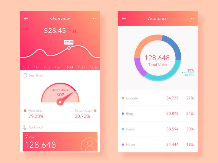 Daily UI 018 # Overview page on Behance