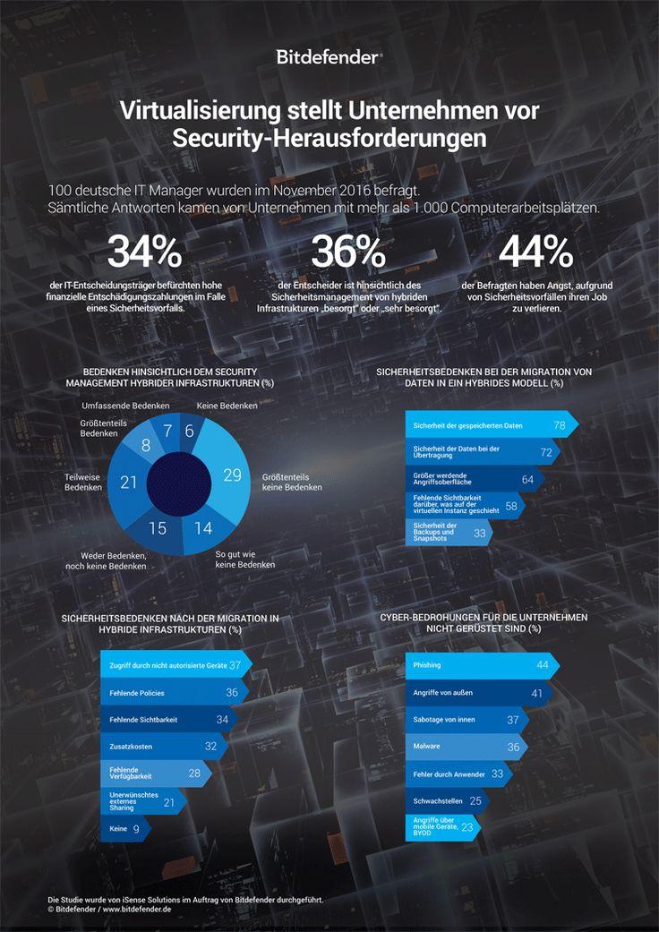 Virtualisierung und IT-Sicherheit – Infografik