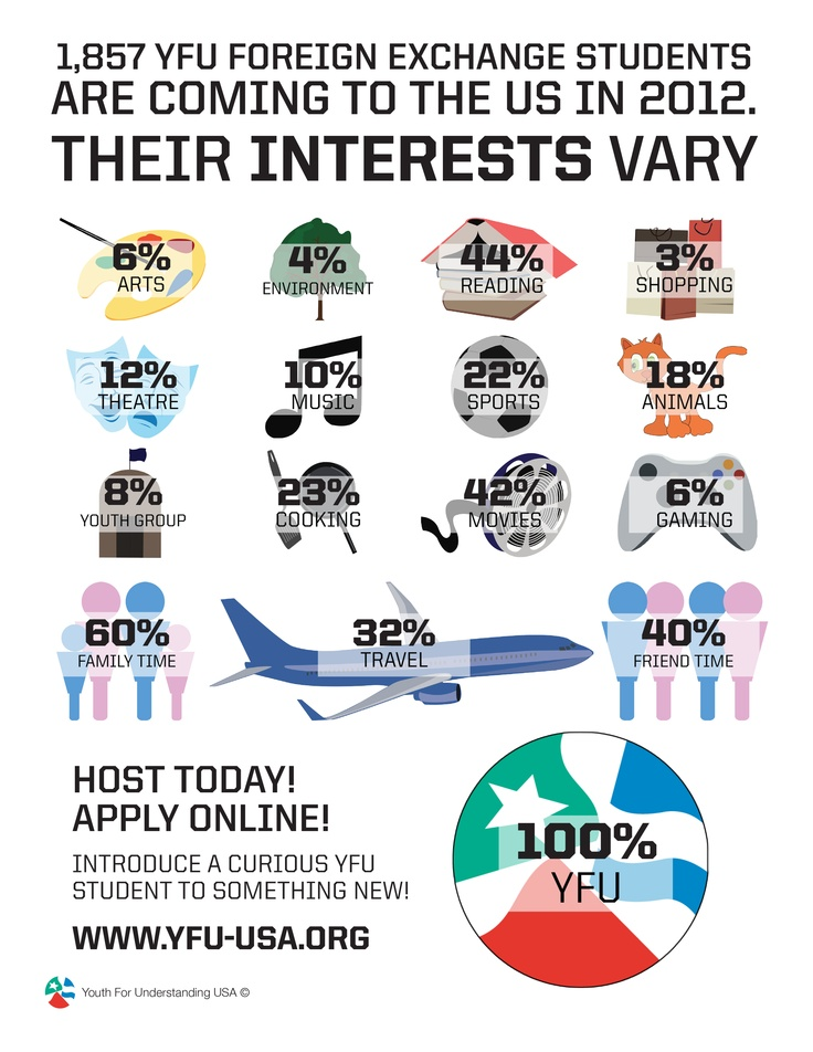 Stats from 2012, but every year it's a great group.  Get involved today and give your family a global adventure they will never forget. www.yfu-usa.org.