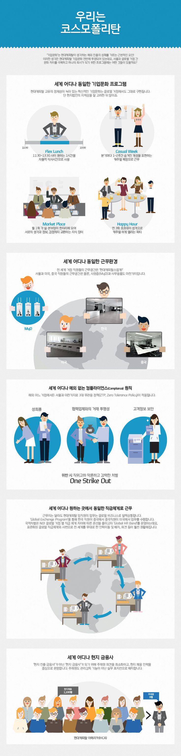 [Infographic] '우리는 코스모폴리탄' 현대카드 기업문화에 관한 인포그래픽