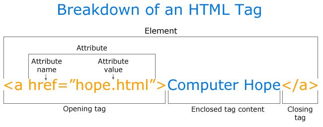 What is HTML (HyperText Markup Language)? - Computer dictionary definition for what HTML (HyperText Markup Language) means including related links, information, and terms.