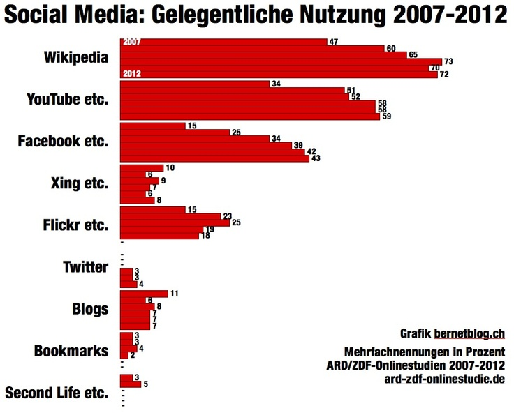 bernetblog Social Media Nutzung Deutschland ARD ZDF 2001-2012.096