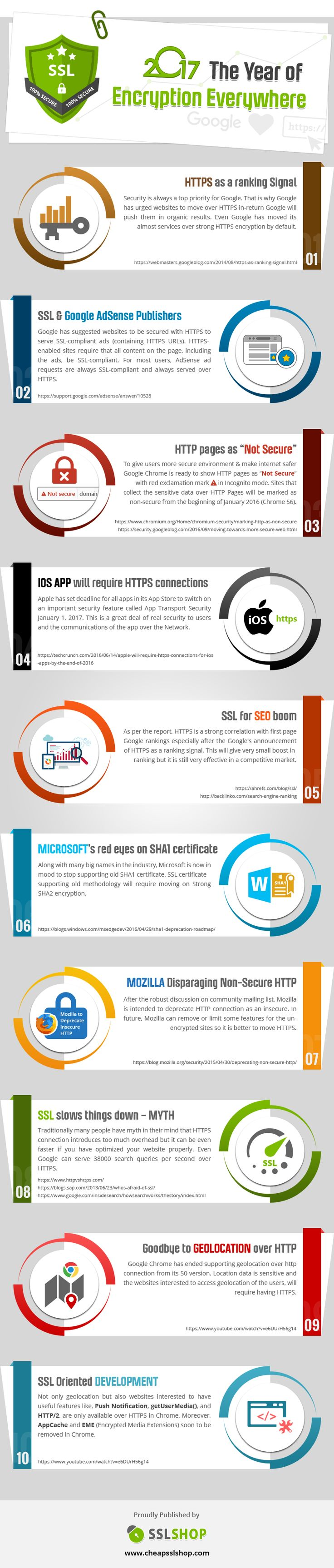 2017 The Year Of Encryption Everywhere #Infographic #Internet #Web
