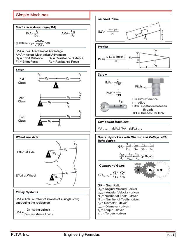 Engineering Formula Sheet Engineering Notes Engineering Science Physics Mechanics