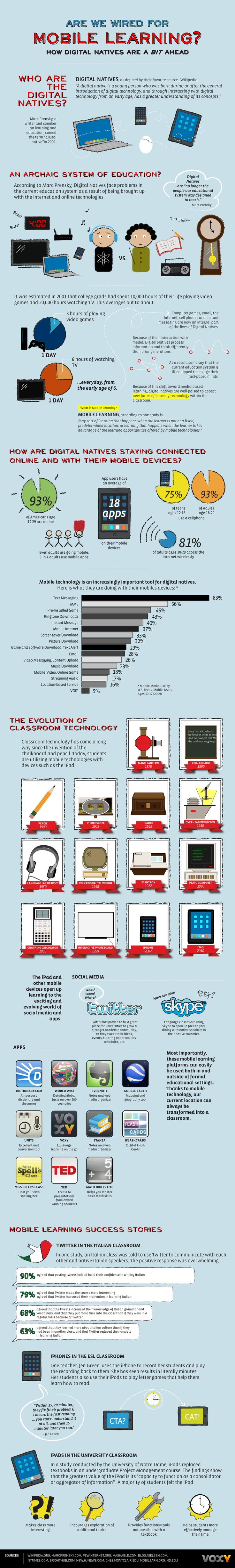 """This Infographic poster is an excellent visual summary about m-learning (mobile learning) and the changing nature of our students as being """"digital"""