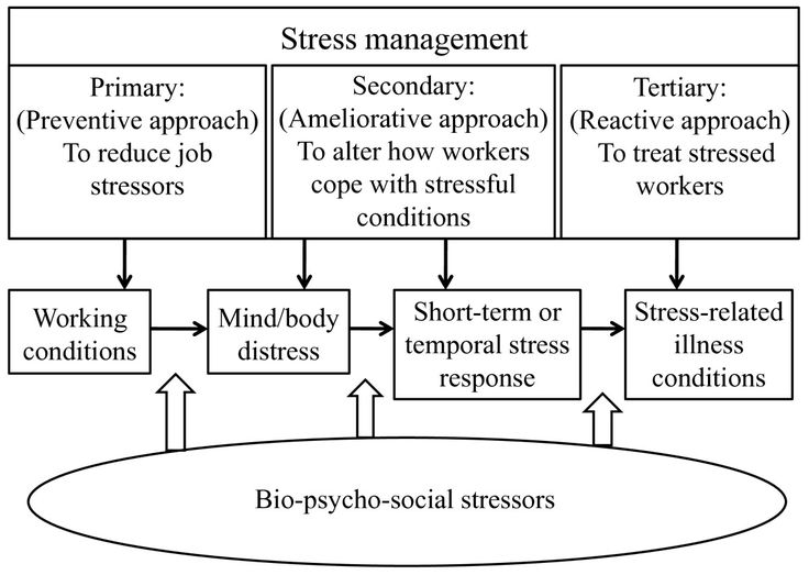 Stress Management Flow Chart  Stress Management