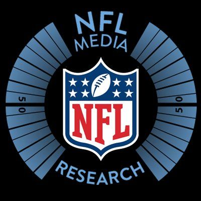 "NFL Research on Twitter: ""Eli Manning had a 147.3 passer rating when targeting Odell Beckham Jr. in the first half  8 targets, 8 receptions, 79 yards, 1 TD"""
