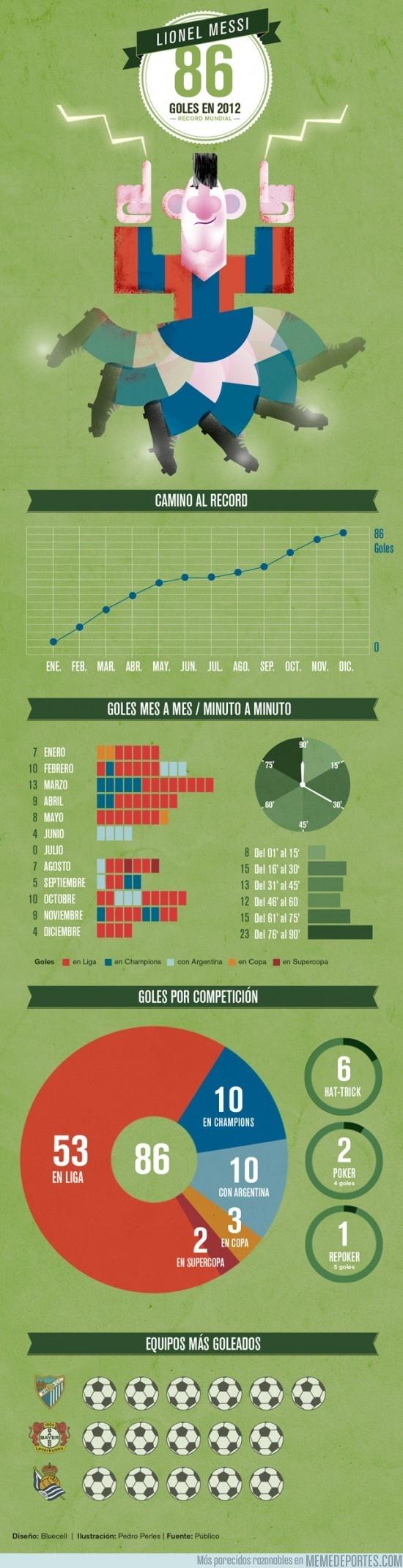 El camino de Messi a sus 86 goles